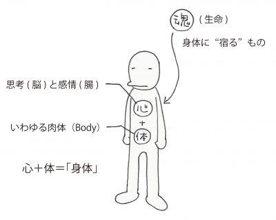 第6回・図1