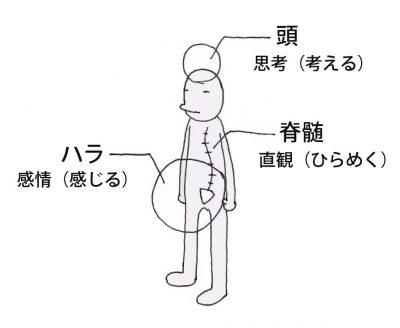 第5回:図3