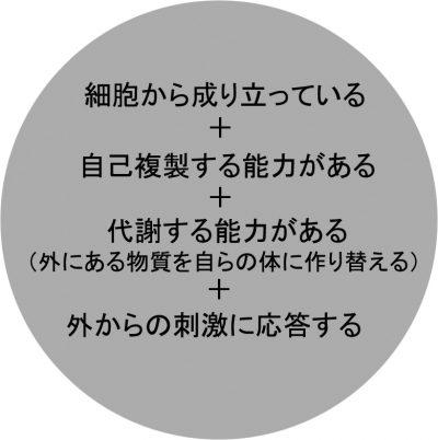 第7回・図2・生物の定義