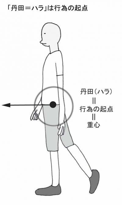 図2(行為の起点)